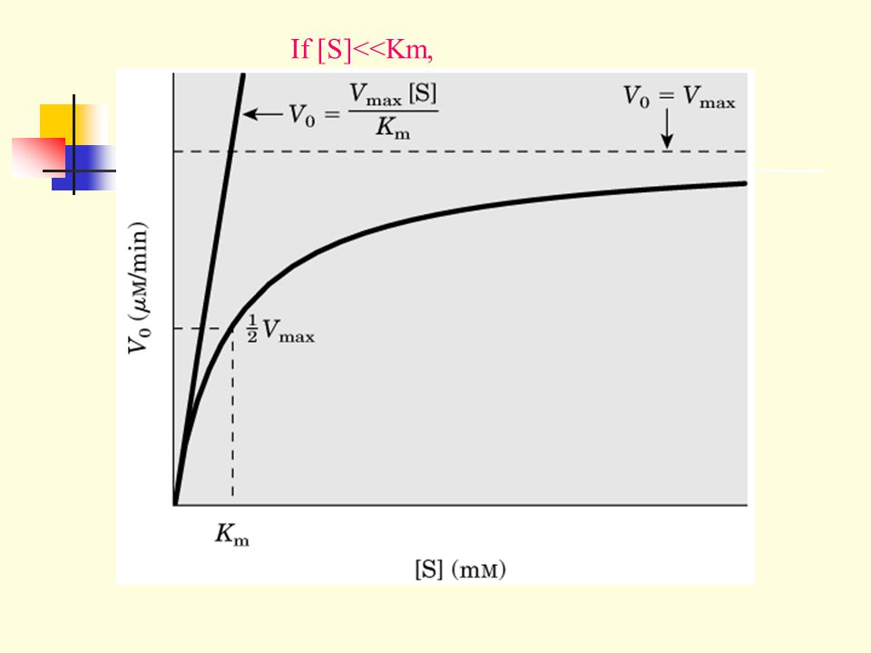 If [S]<<Km,